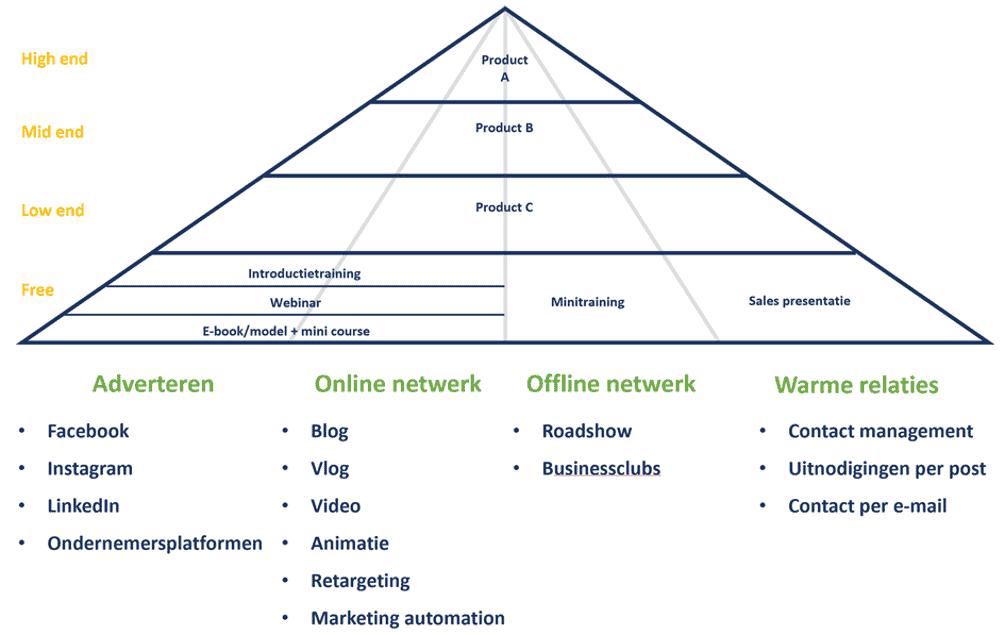 Producten en diensten crm strategie