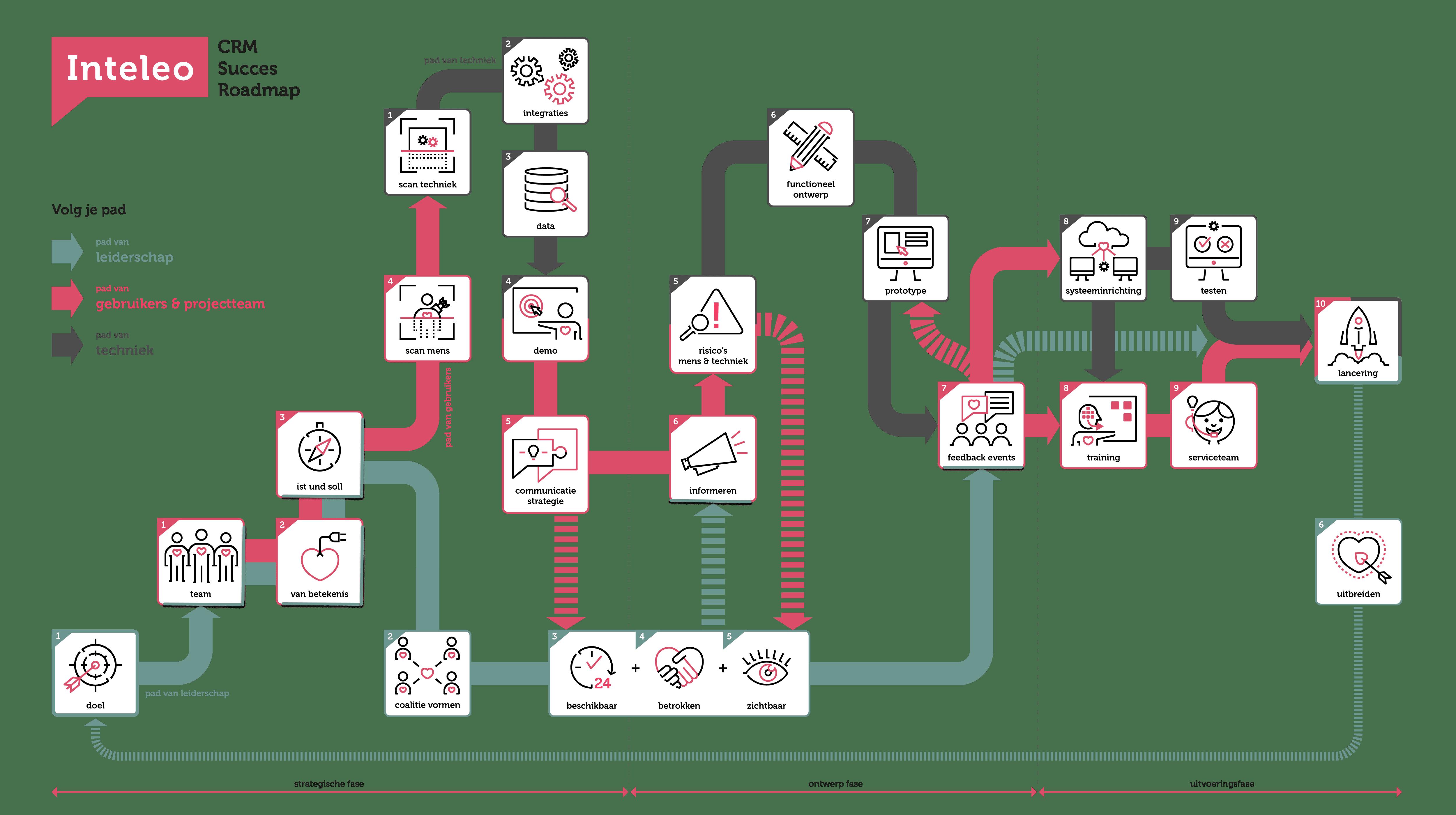 Inteleo CRM Succes Roadmap